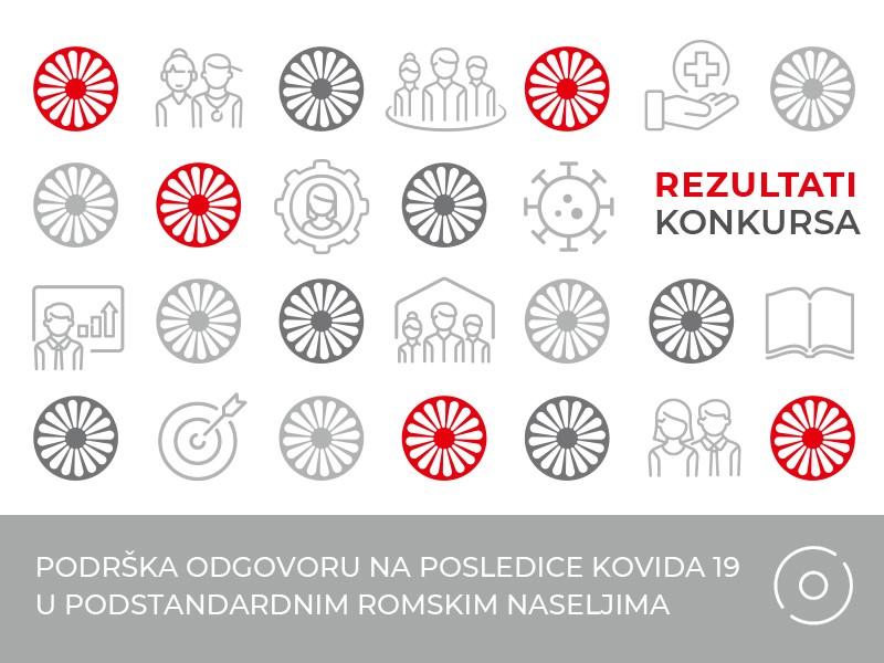 Švajcarska sa više od 120.000 evra podržava ublažavanje posledica kovida 19 u romskim naseljima