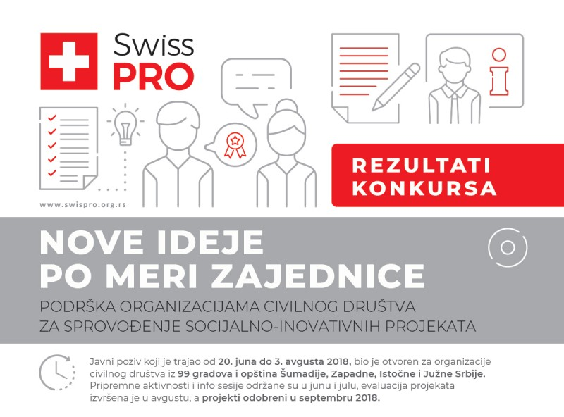 Odobreno 350.000 evra za 26 organizacija civilnog društva i tehnička podrška za 16 lokalnih samouprava